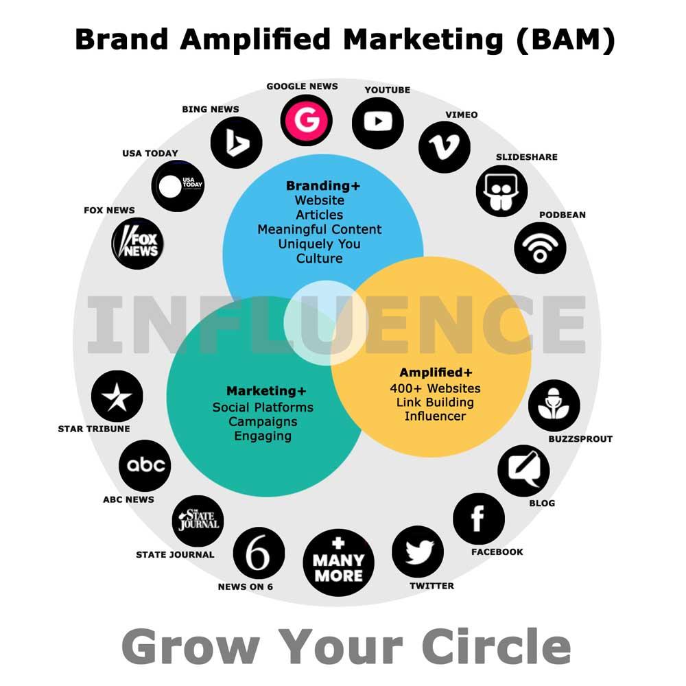 Florida Brand Optimized Marketing Impact